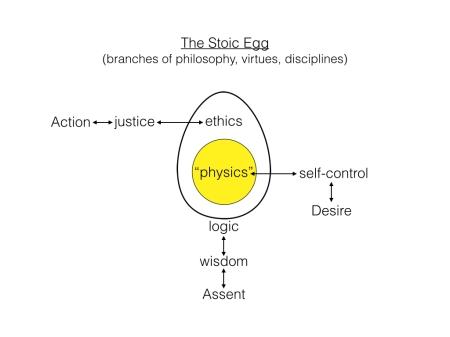 Stoic Egg